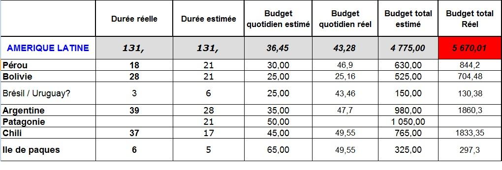 budget AL